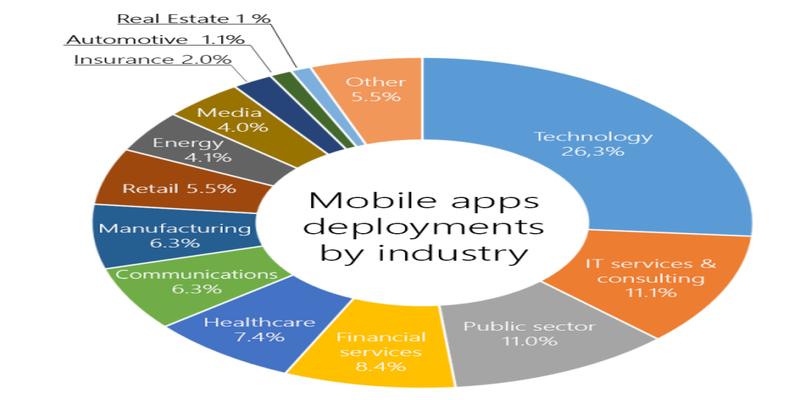 Mobile app deployment
